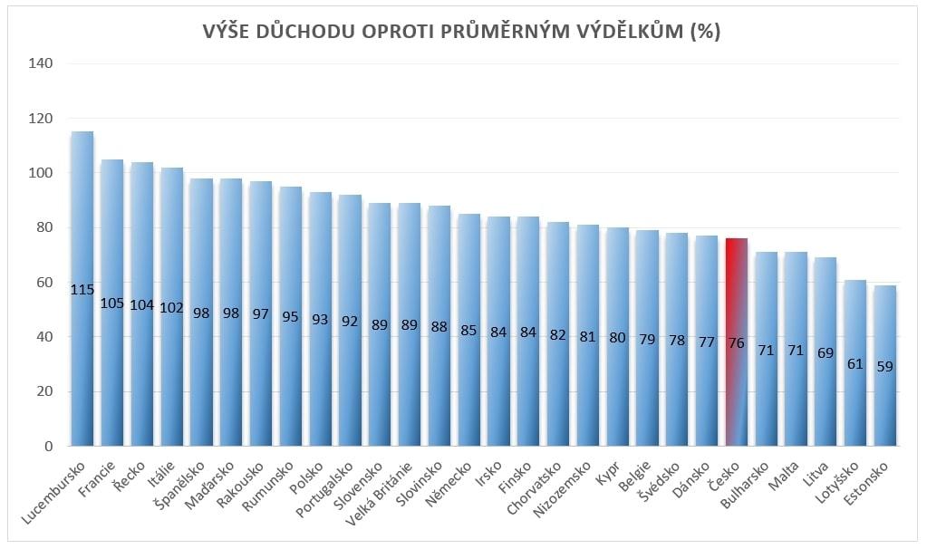 Srovnání důchodů v zemích EU (2017)