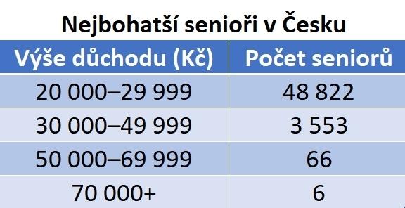 Kolik je v Česku bohatých důchodců? (Čísla za 3/2019)