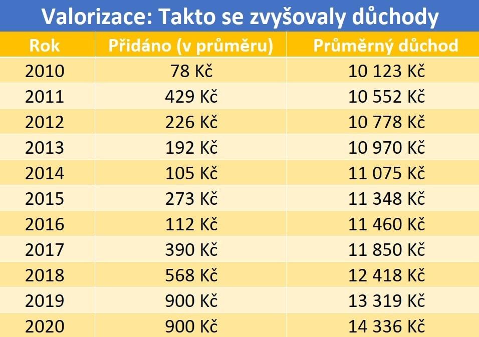 Valorizace starobních důchodů v posledních letech.