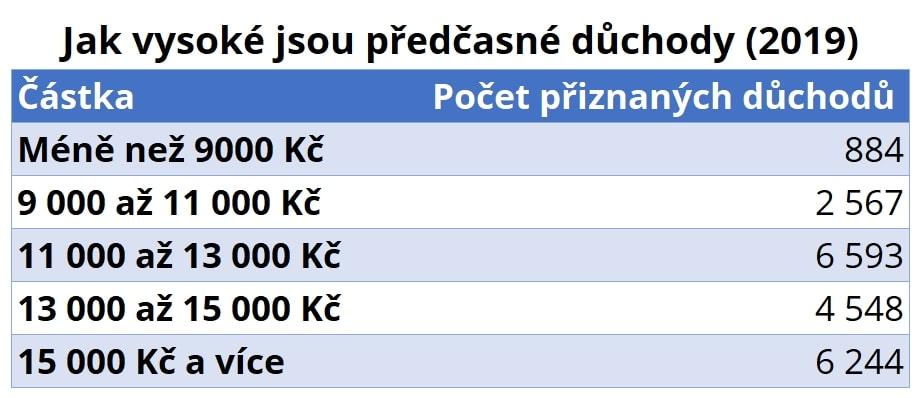 Hladiny přiznaných předčasných důchodů. (Podle čísel ČSSZ)
