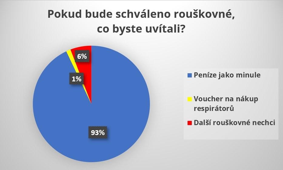 Anketa portálu České důchody mezi důchodci.