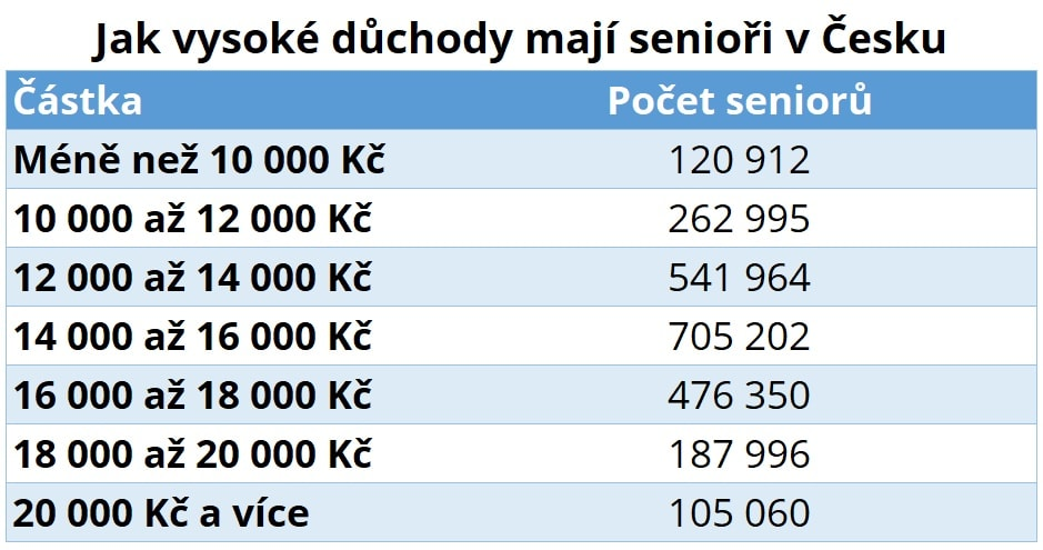 Hladiny starobních důchodů (čísla ČSSZ k 12/2020)
