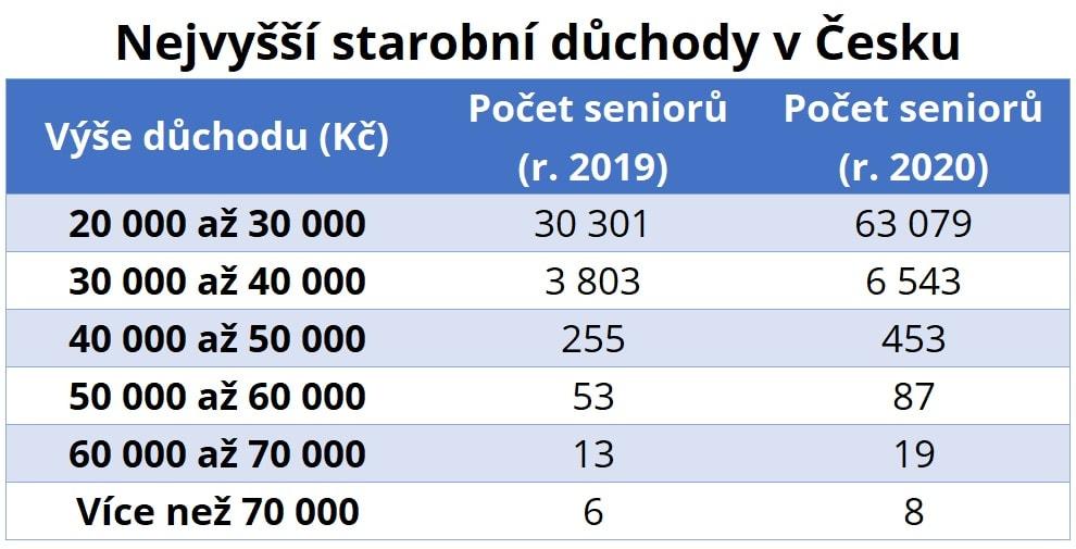 Hladiny vysokých důchodů v Česku. (Údaje ČSSZ za rok 2020)