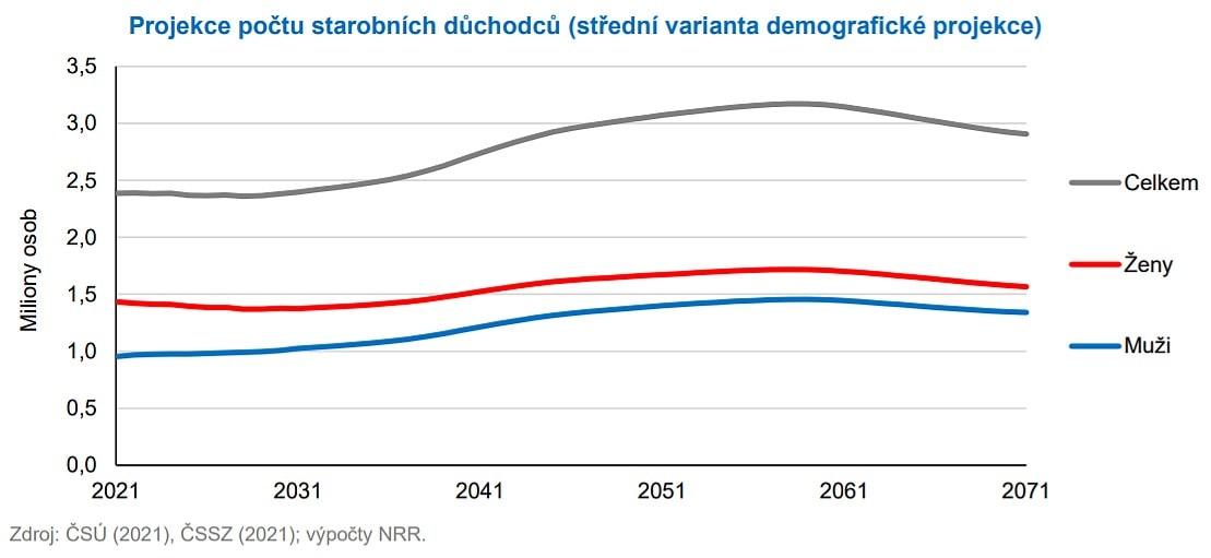Počet důchodců včase podle odhadů NRR.