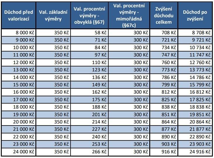 Modelové příklady valorizace podle propočtů MPSV.